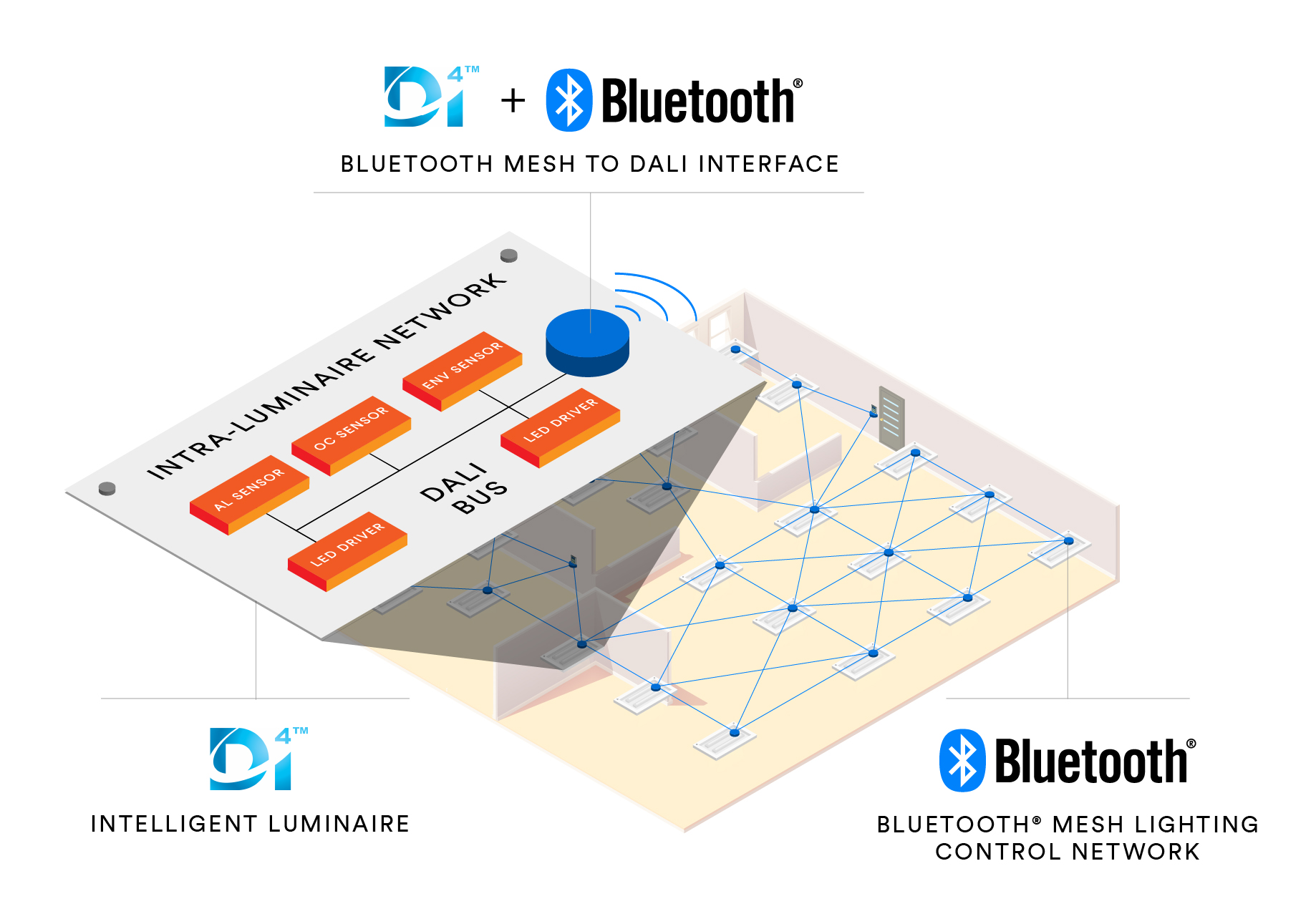 Bluetooth Sig And Diia Accelerate Iot