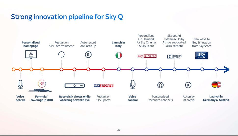 Sky Q roadmap