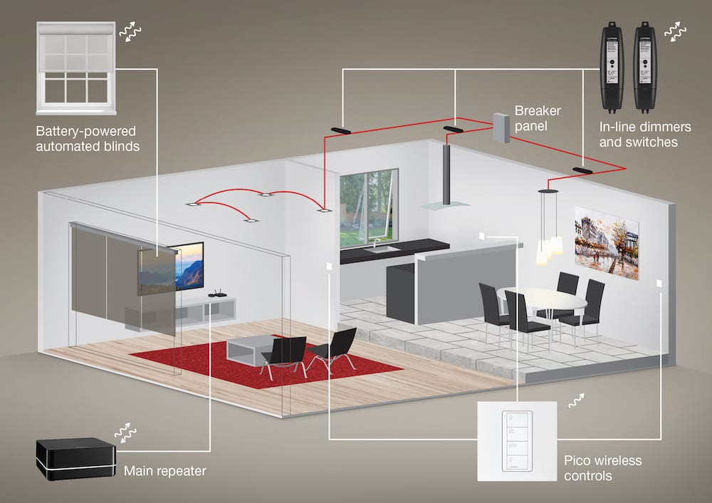 Lutron Debuts Ra2 Select A Simple Expandable Lighting Control System